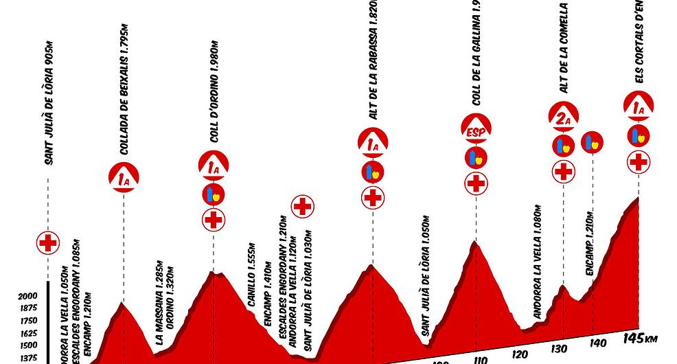 La Purito 2018 Andorra