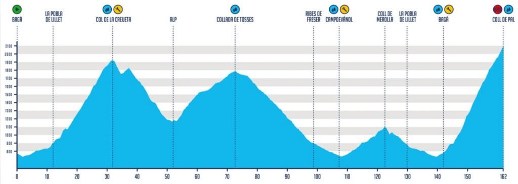Climbs in Catalonia: Coll de Pal