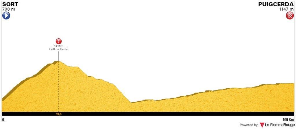 stage 6 sort-puigcerda