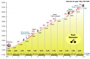 Vallter 2000 (Pyrenees)