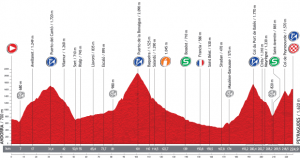 Bonaigua Vuelta a España